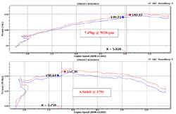 2012 Nissan Altima 2.5 gains an estimated 7.45 more horsepower at 5,028 RPM